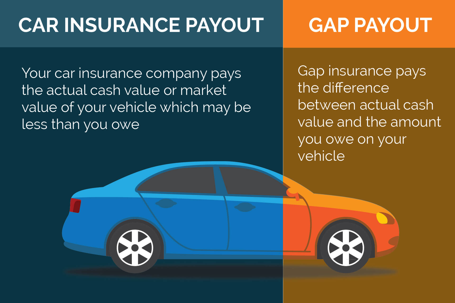 Protect your investment with Gap Insurance